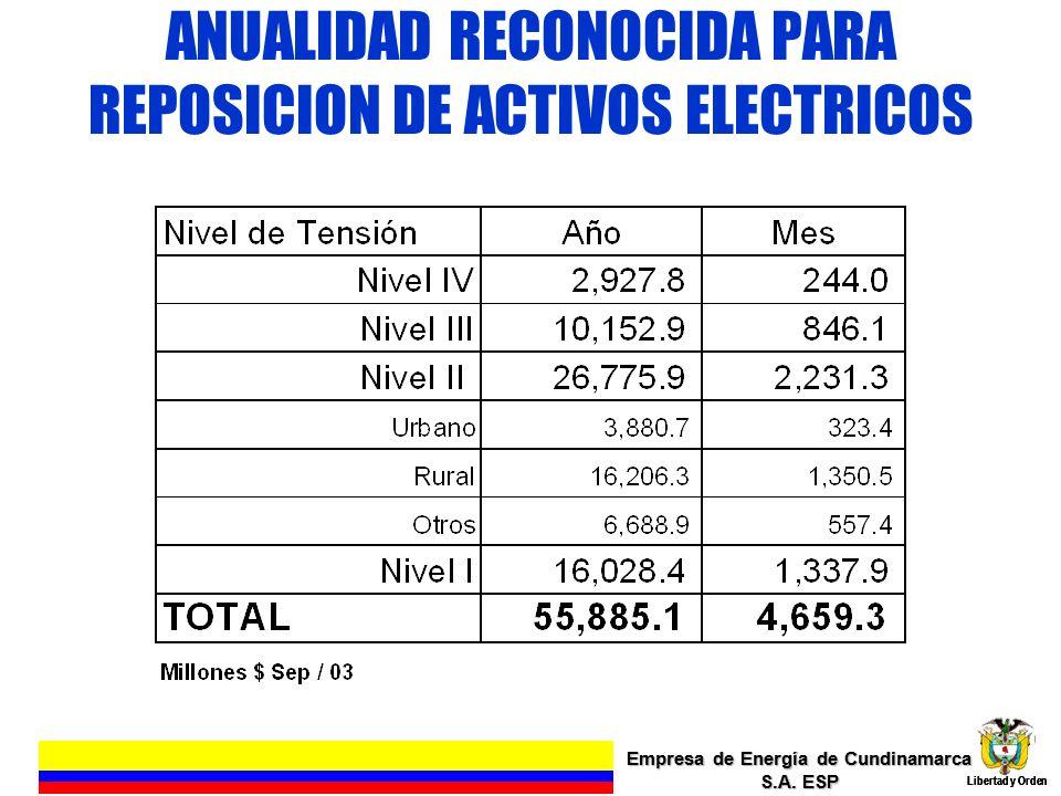ANUALIDAD RECONOCIDA PARA REPOSICION DE ACTIVOS ELECTRICOS