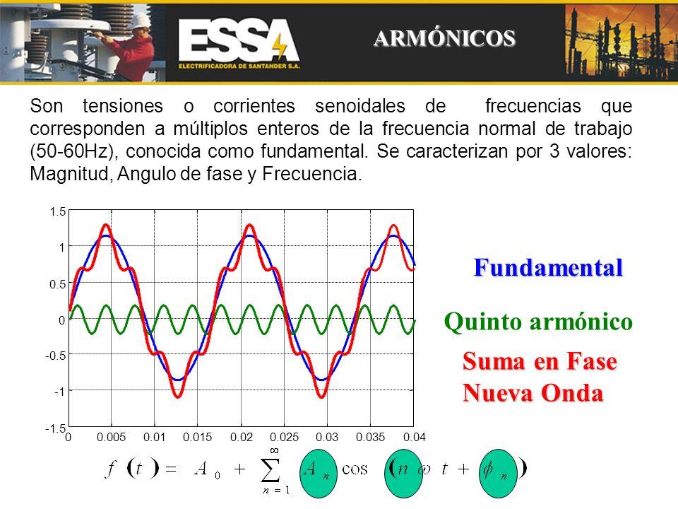 Fundamental Quinto armónico Suma en Fase Nueva Onda ARMÓNICOS
