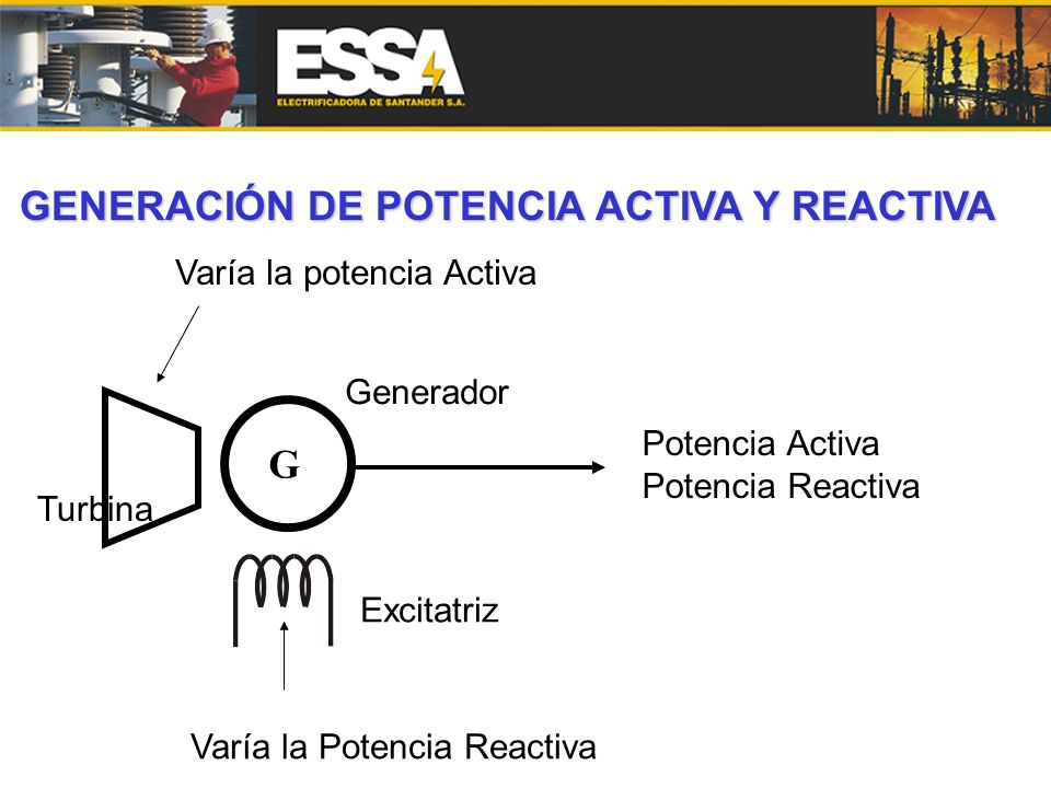 GENERACIÓN DE POTENCIA ACTIVA Y REACTIVA