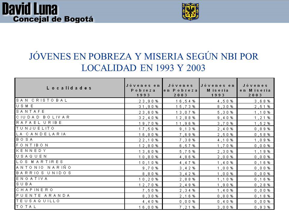 JÓVENES EN POBREZA Y MISERIA SEGÚN NBI POR LOCALIDAD EN 1993 Y 2003