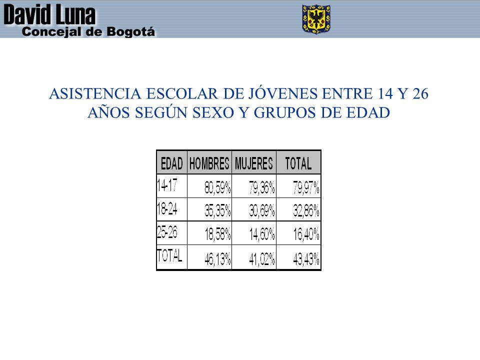 ASISTENCIA ESCOLAR DE JÓVENES ENTRE 14 Y 26 AÑOS SEGÚN SEXO Y GRUPOS DE EDAD