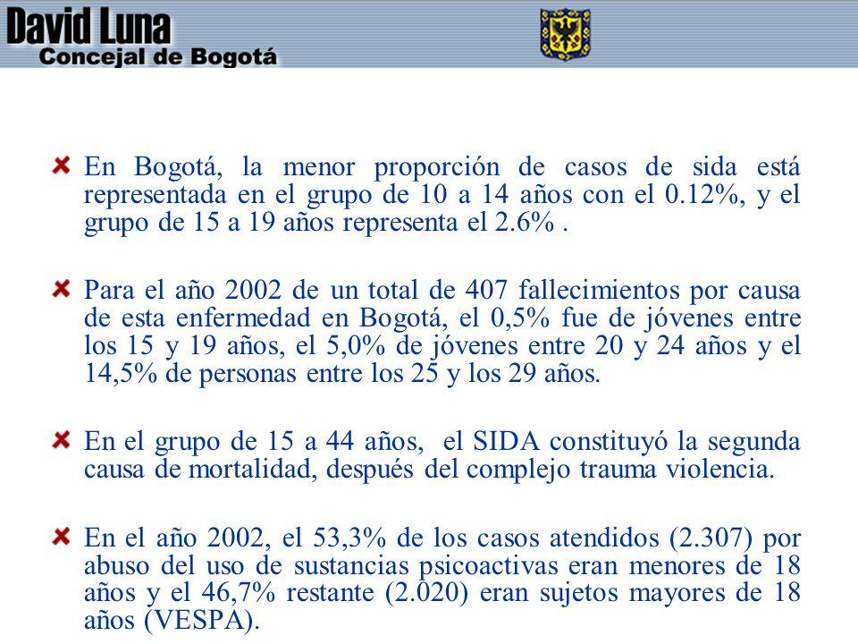 En Bogotá, la menor proporción de casos de sida está representada en el grupo de 10 a 14 años con el 0.12%, y el grupo de 15 a 19 años representa el 2.6% .