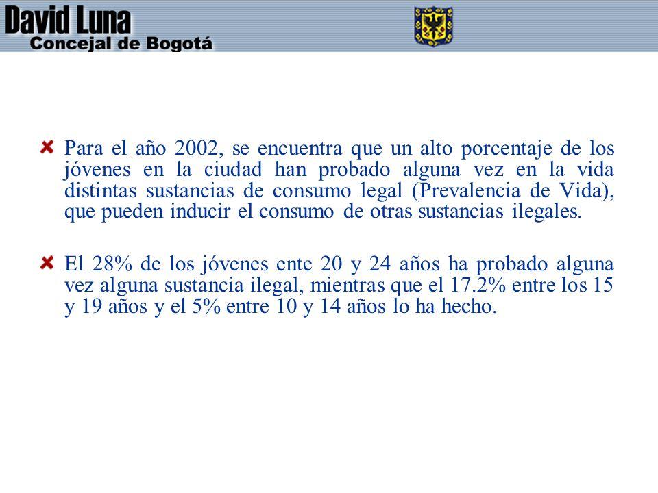 Para el año 2002, se encuentra que un alto porcentaje de los jóvenes en la ciudad han probado alguna vez en la vida distintas sustancias de consumo legal (Prevalencia de Vida), que pueden inducir el consumo de otras sustancias ilegales.