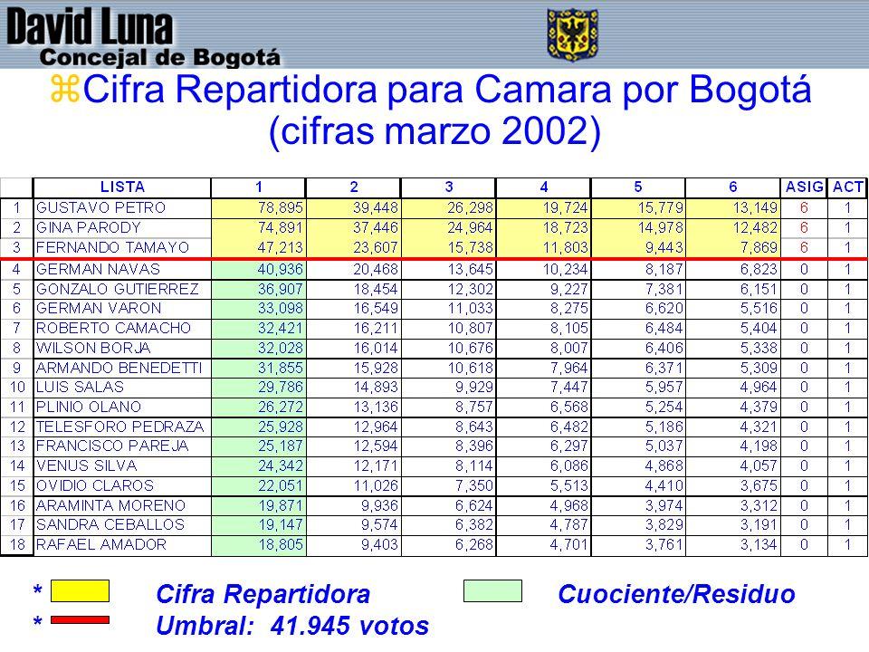 Cifra Repartidora para Camara por Bogotá (cifras marzo 2002)