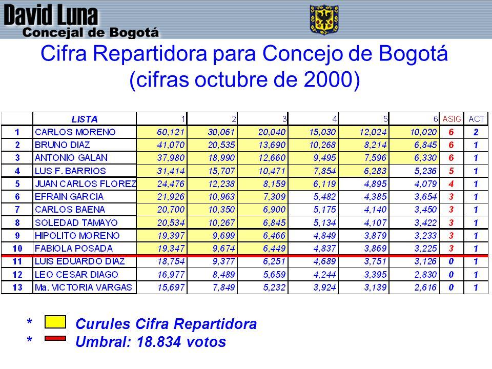 Cifra Repartidora para Concejo de Bogotá (cifras octubre de 2000)