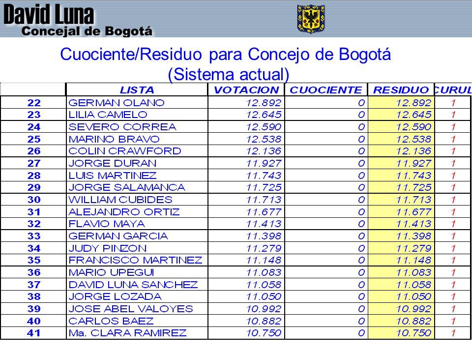 Cuociente/Residuo para Concejo de Bogotá (Sistema actual)