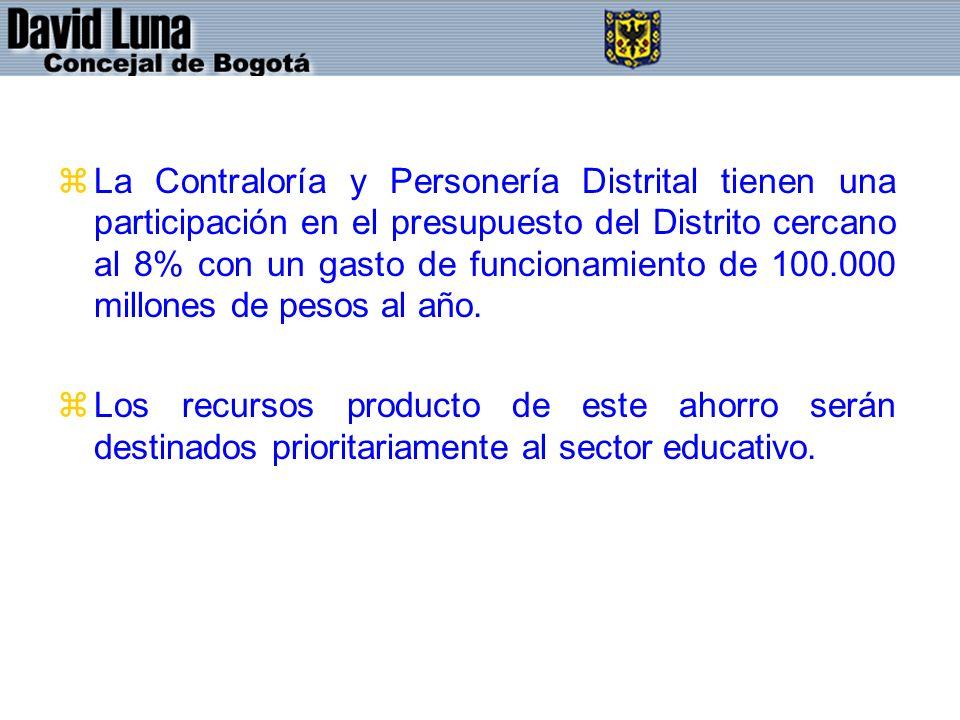 La Contraloría y Personería Distrital tienen una participación en el presupuesto del Distrito cercano al 8% con un gasto de funcionamiento de 100.000 millones de pesos al año.