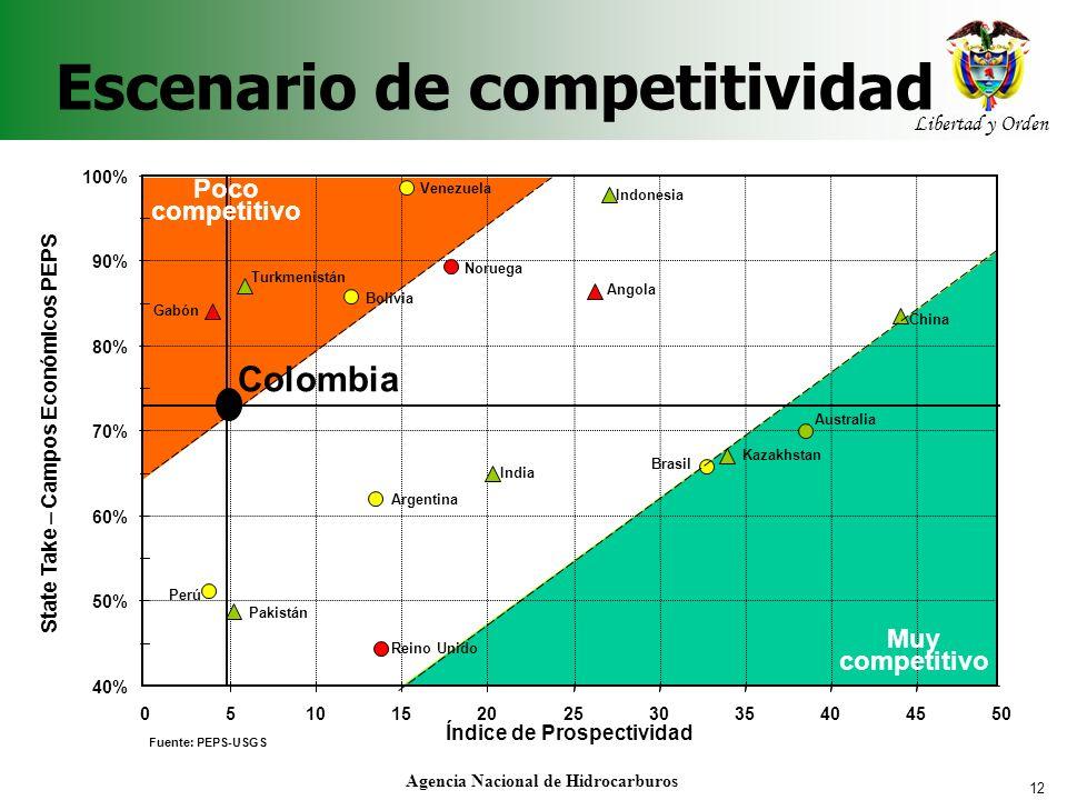 Escenario de competitividad