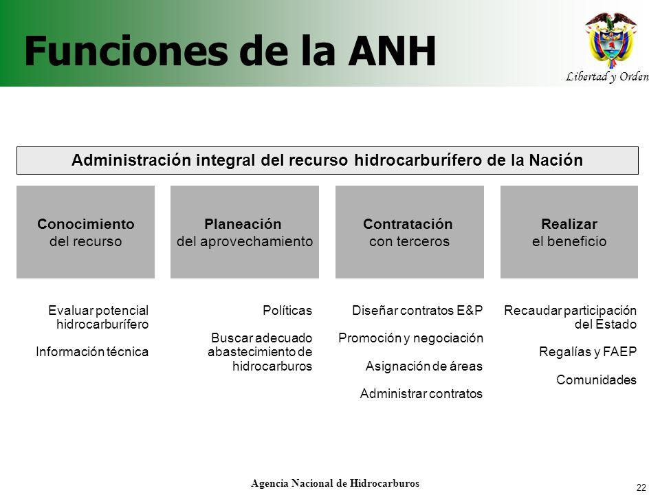 Funciones de la ANH Administración integral del recurso hidrocarburífero de la Nación. Conocimiento.