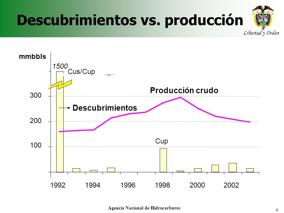 Descubrimientos vs. producción
