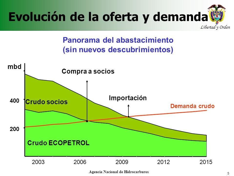 Evolución de la oferta y demanda