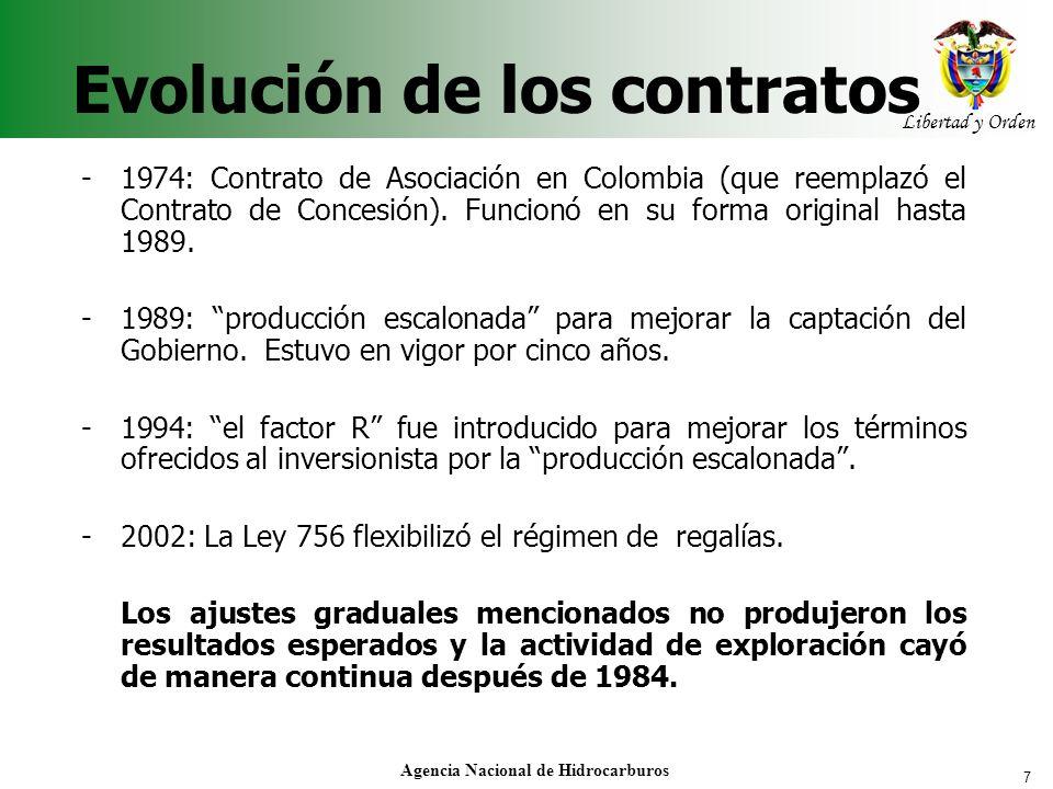 Evolución de los contratos