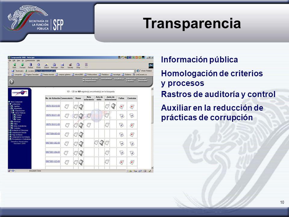 Transparencia Información pública Homologación de criterios y procesos