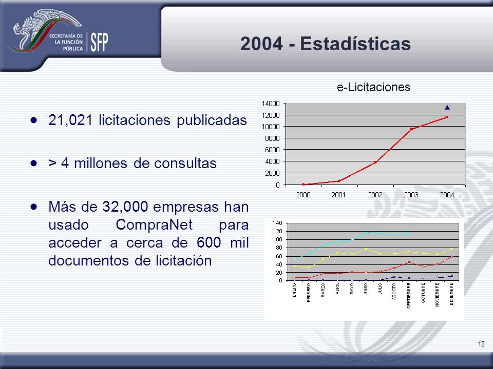 2004 - Estadísticas 21,021 licitaciones publicadas