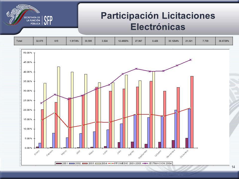 Participación Licitaciones Electrónicas