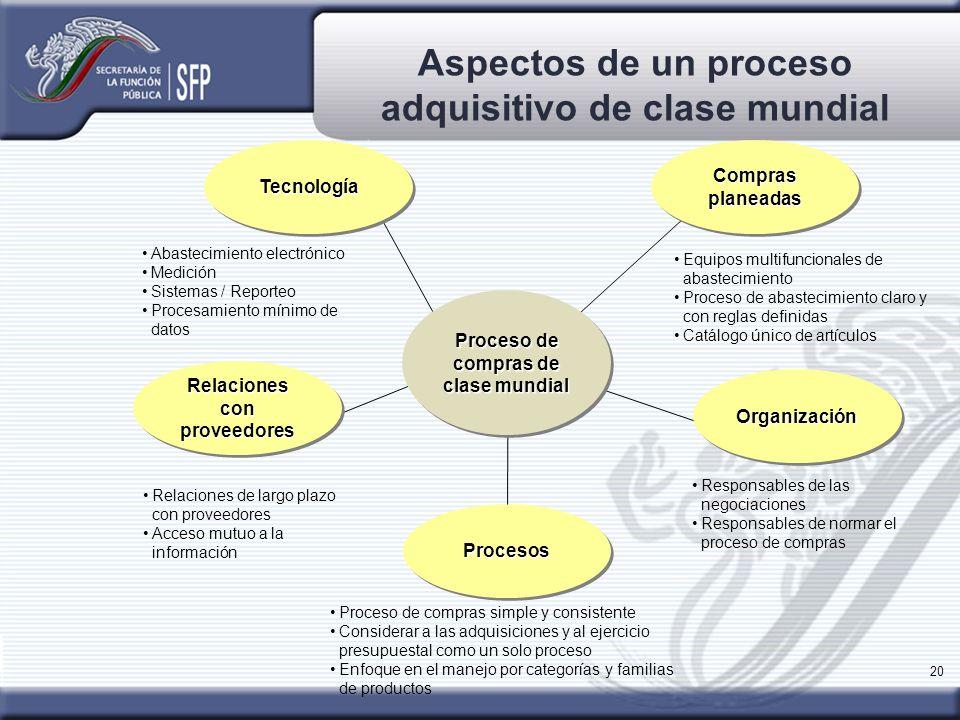 Aspectos de un proceso adquisitivo de clase mundial