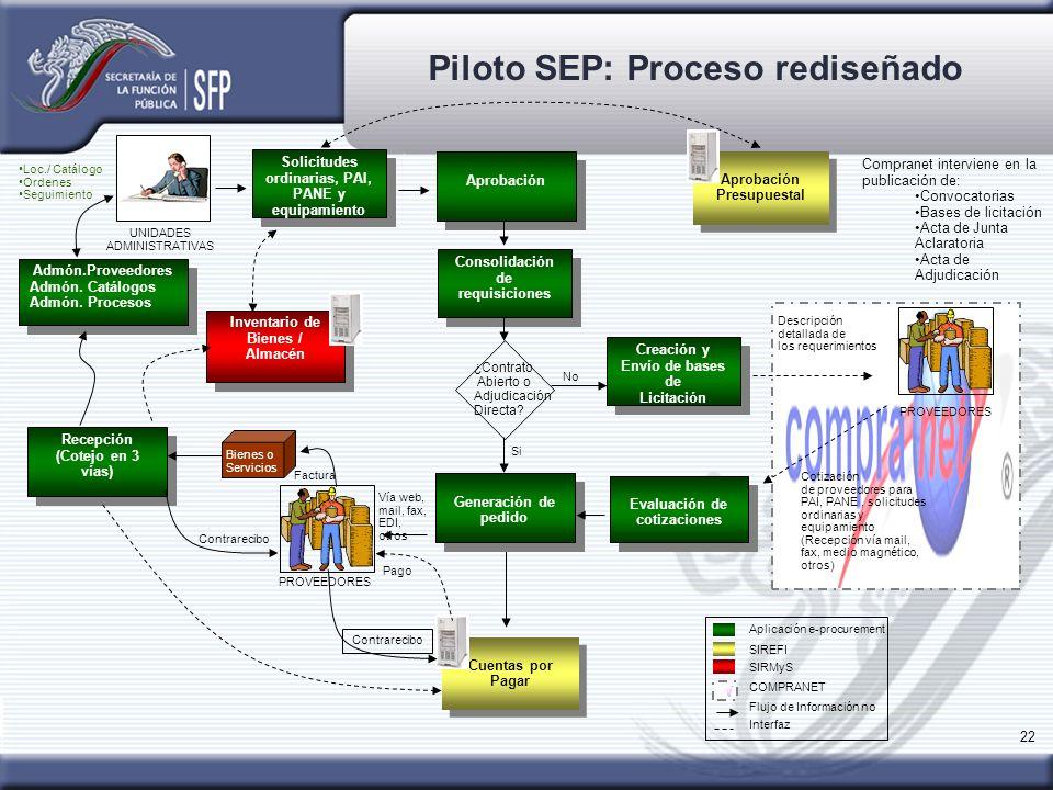 Piloto SEP: Proceso rediseñado
