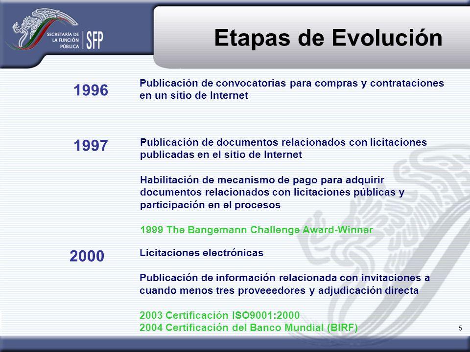 Etapas de Evolución Publicación de convocatorias para compras y contrataciones en un sitio de Internet.