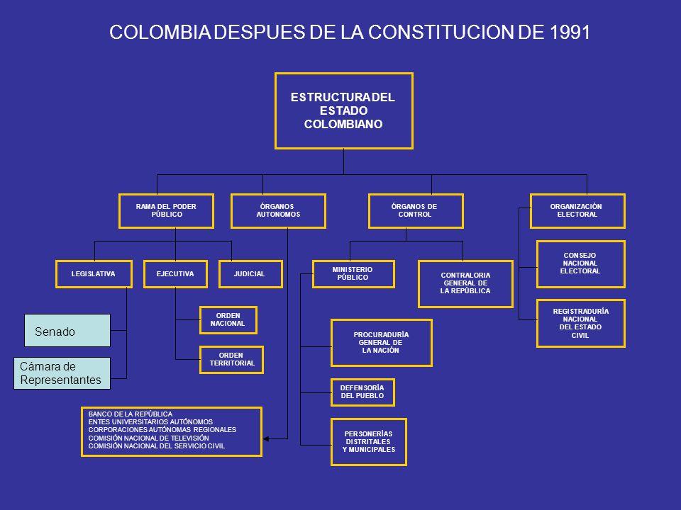 COLOMBIA DESPUES DE LA CONSTITUCION DE 1991