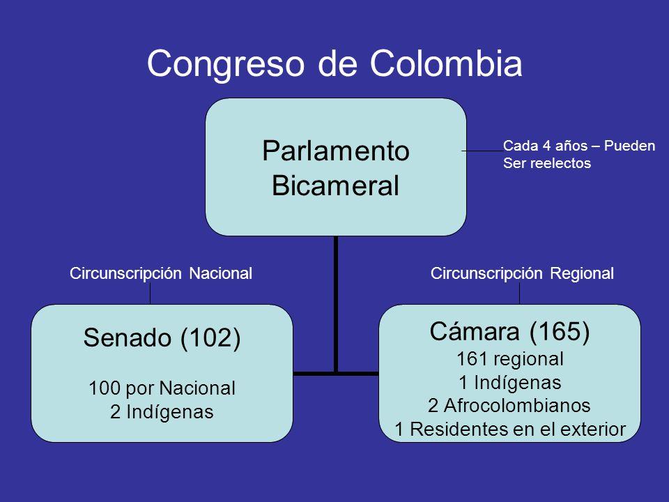 Congreso de Colombia Circunscripción Nacional Circunscripción Regional