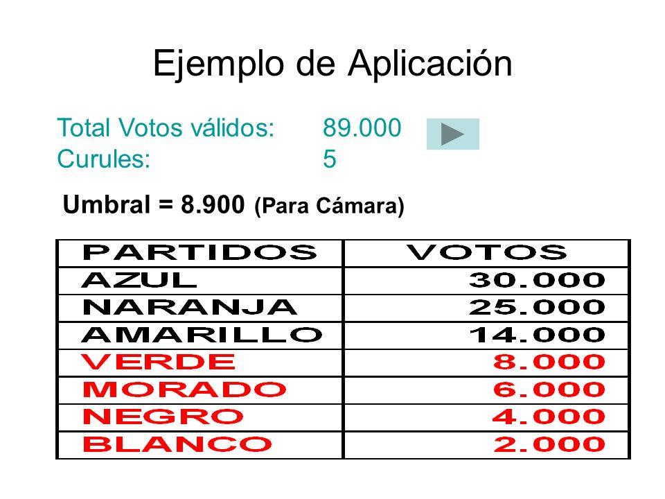 Ejemplo de Aplicación Total Votos válidos: 89.000 Curules: 5