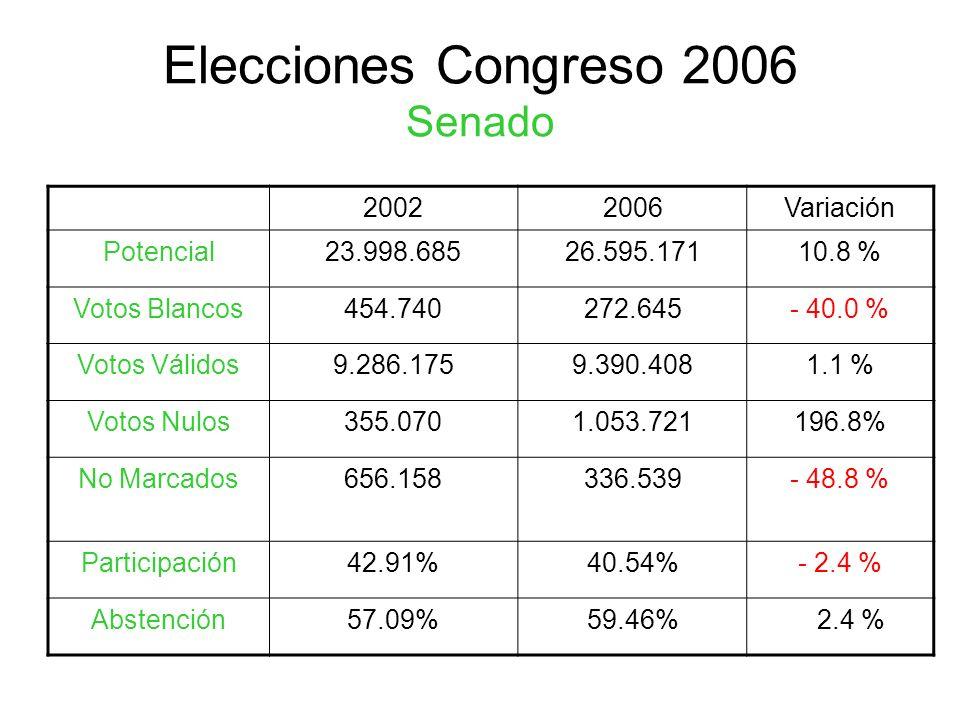 Elecciones Congreso 2006 Senado