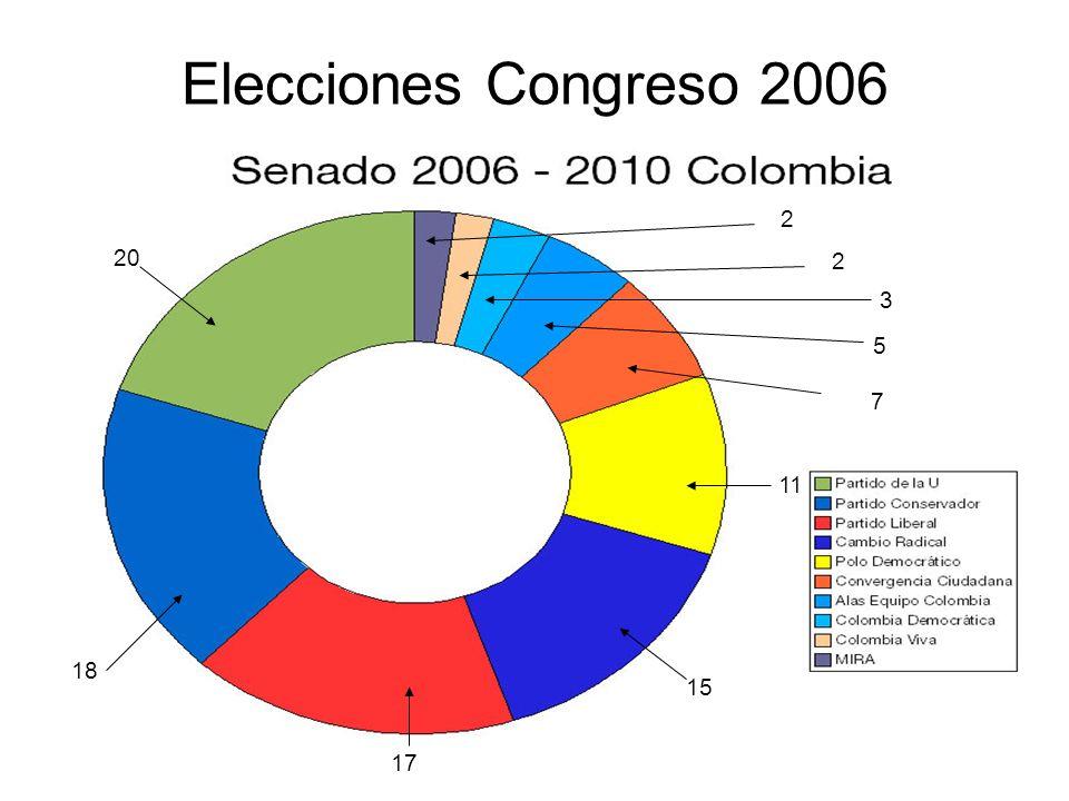 Elecciones Congreso 2006 2 20 2 3 5 7 11 18 15 17