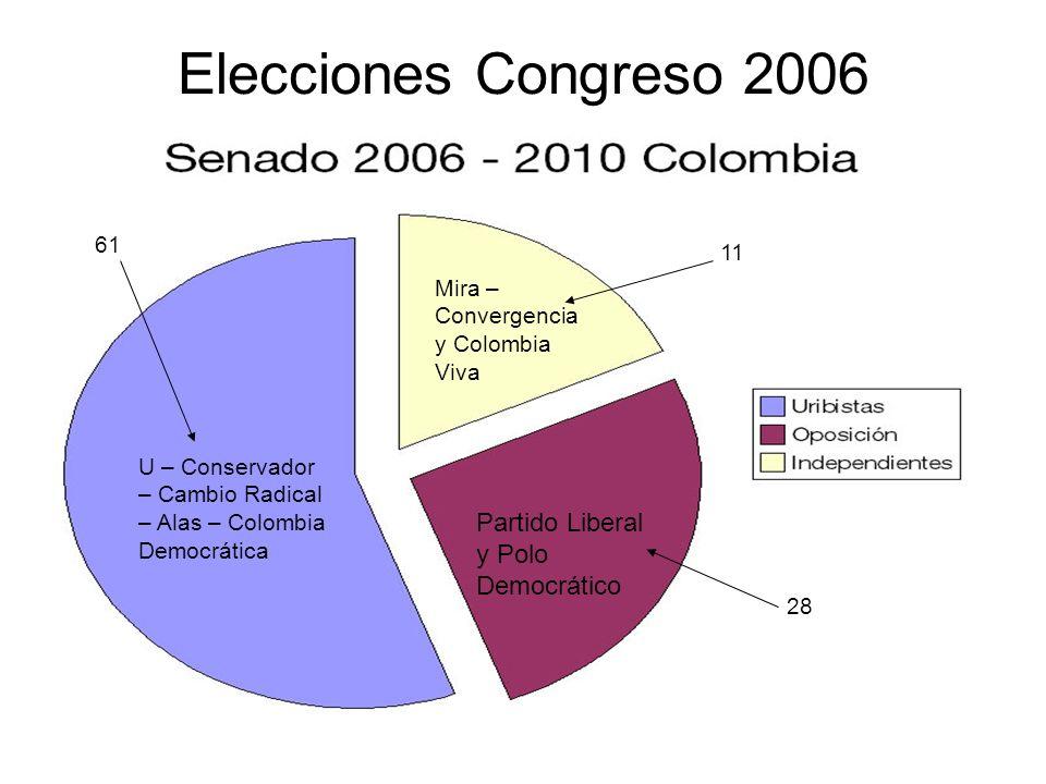 Elecciones Congreso 2006 Partido Liberal y Polo Democrático 61 11
