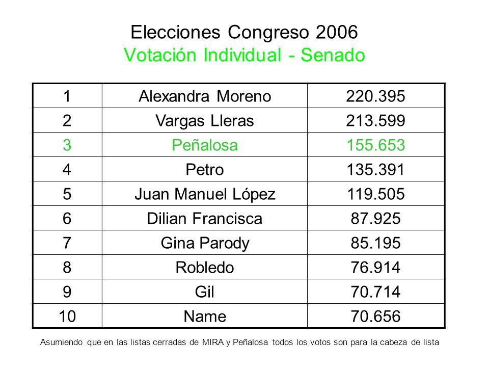 Elecciones Congreso 2006 Votación Individual - Senado