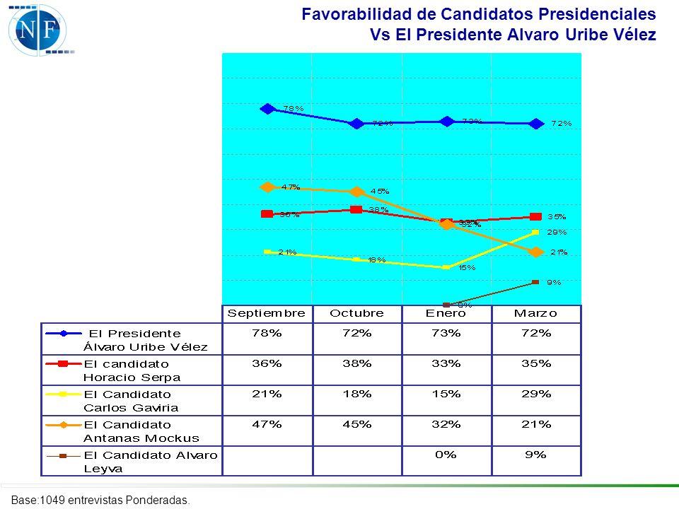 Favorabilidad de Candidatos Presidenciales Vs El Presidente Alvaro Uribe Vélez