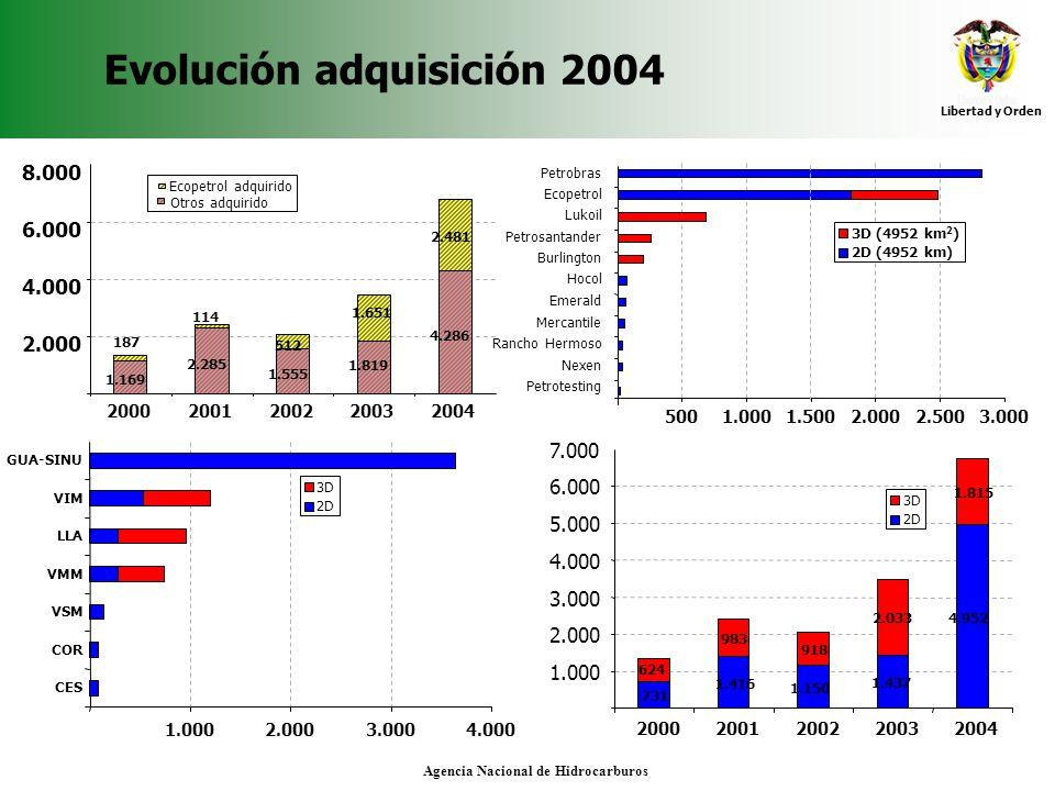 Evolución adquisición 2004
