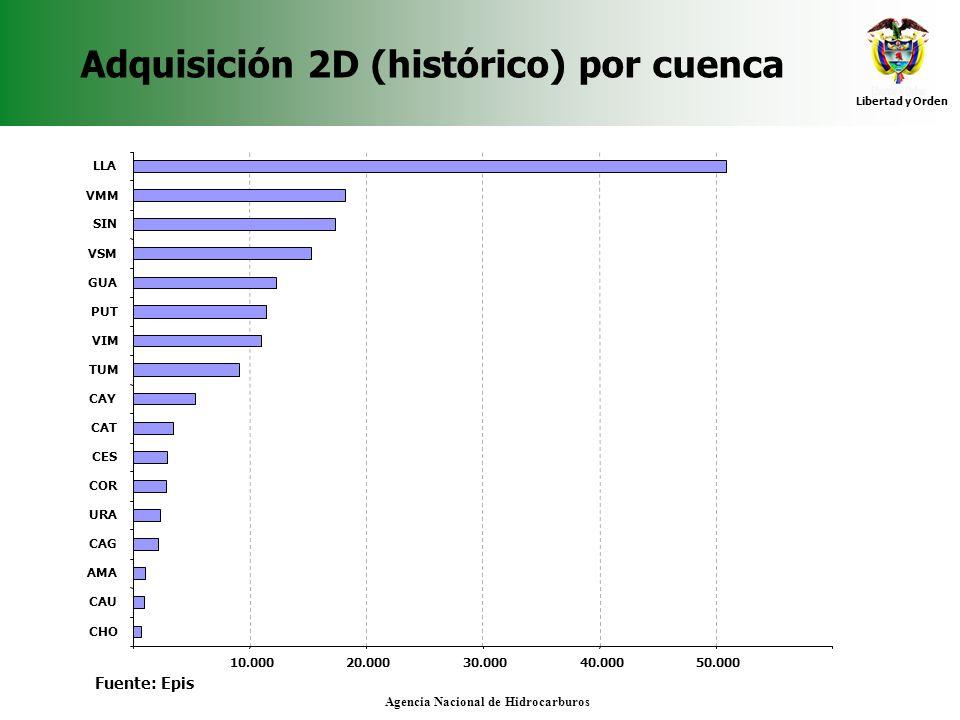 Adquisición 2D (histórico) por cuenca