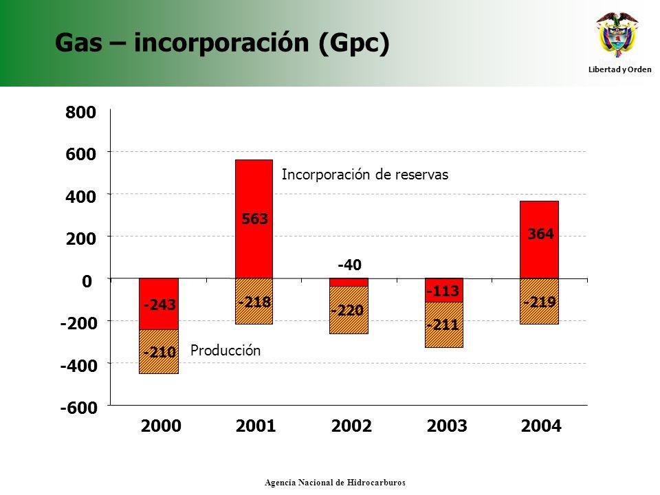 Gas – incorporación (Gpc)