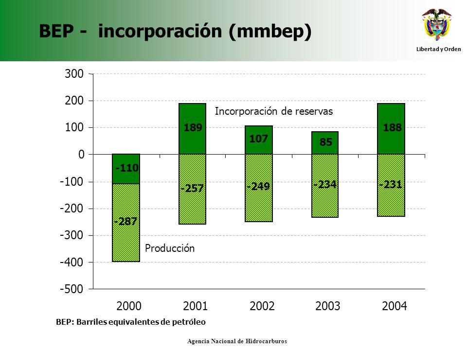 BEP - incorporación (mmbep)