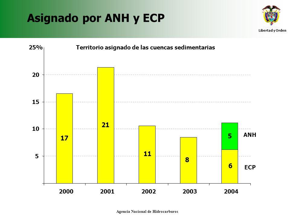 Asignado por ANH y ECP 25% Territorio asignado de las cuencas sedimentarias. 20. 15. 21. 10. 5.