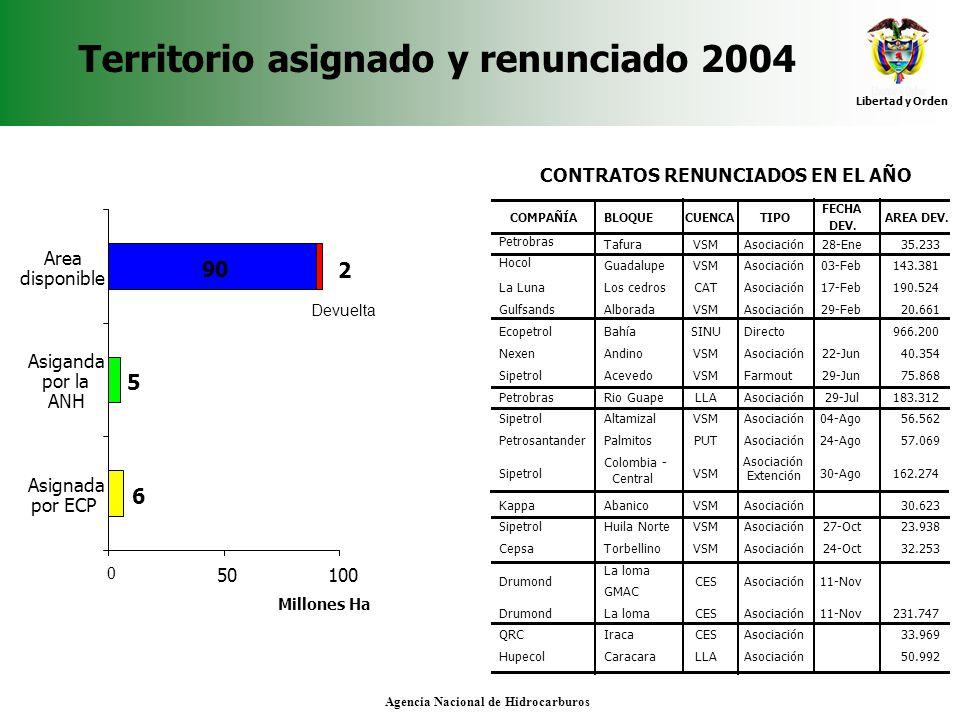 Territorio asignado y renunciado 2004