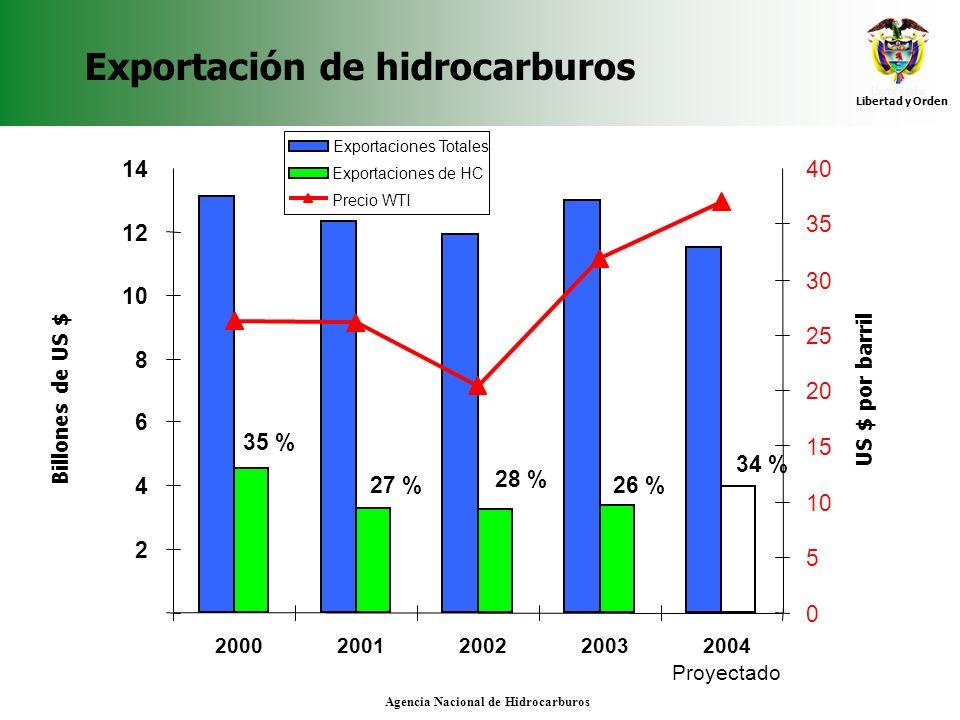 Exportación de hidrocarburos