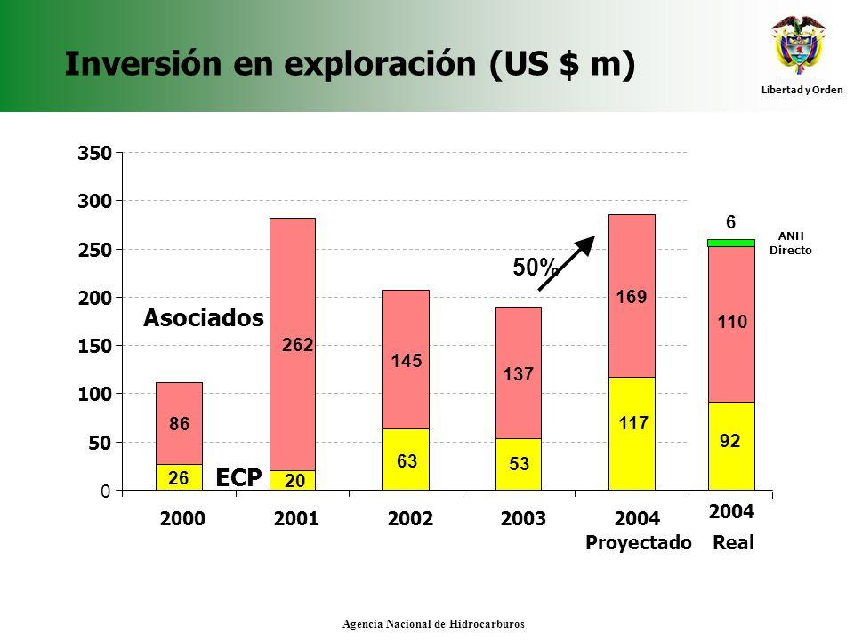 Inversión en exploración (US $ m)