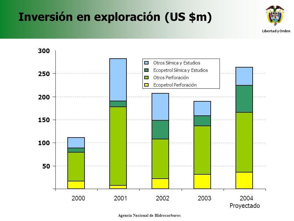 Inversión en exploración (US $m)