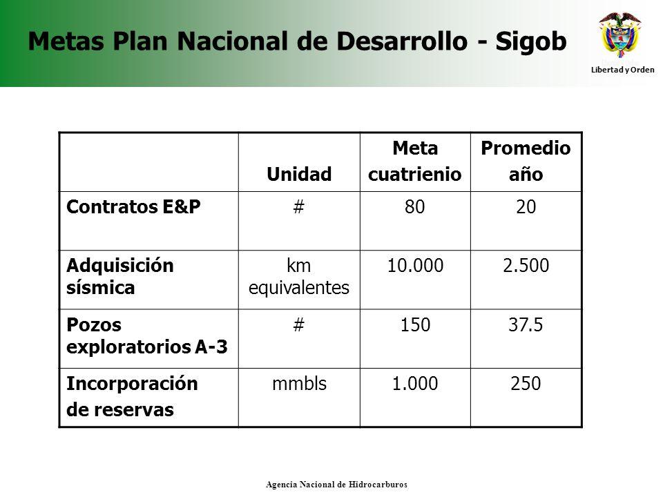 Metas Plan Nacional de Desarrollo - Sigob