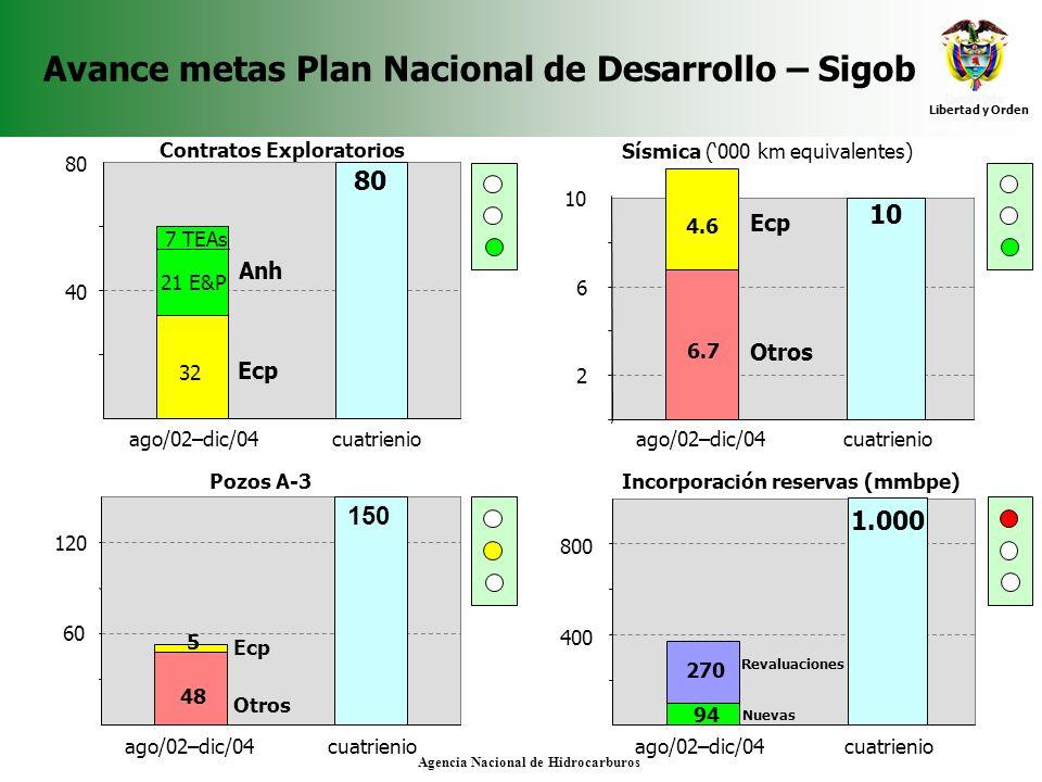 Avance metas Plan Nacional de Desarrollo – Sigob