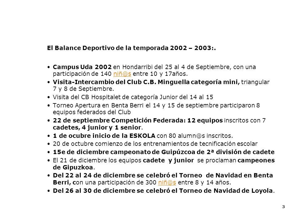 El Balance Deportivo de la temporada 2002 – 2003:.