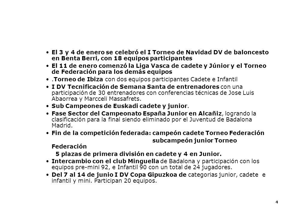 Balance Deportivo 2001 - 2002 Balance Deportivo 2002 - 2003
