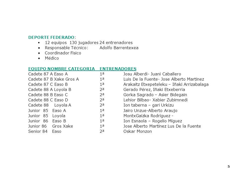 Proecto Deportivo 2002 - 2003 DEPORTE FEDERADO: