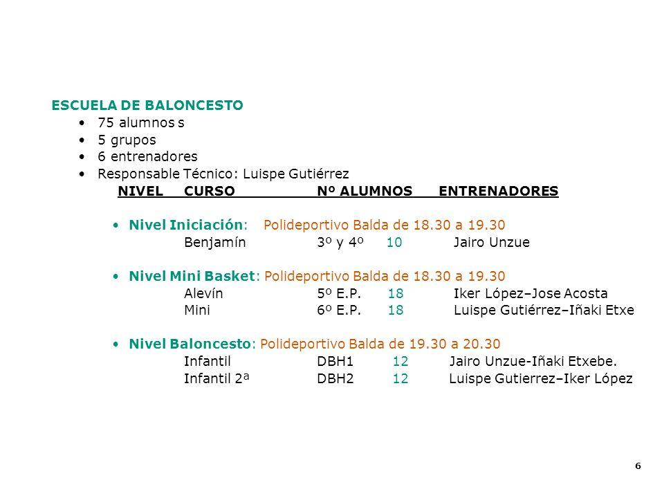 Balance Deportivo 2002 - 2003 ESCUELA DE BALONCESTO 75 alumnos s