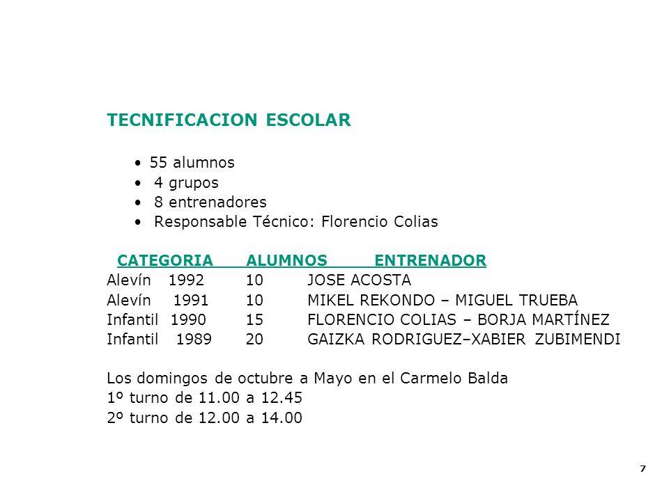 Proyecto Deportivo 2002 - 2003 Balance Deportivo 2002 - 2003
