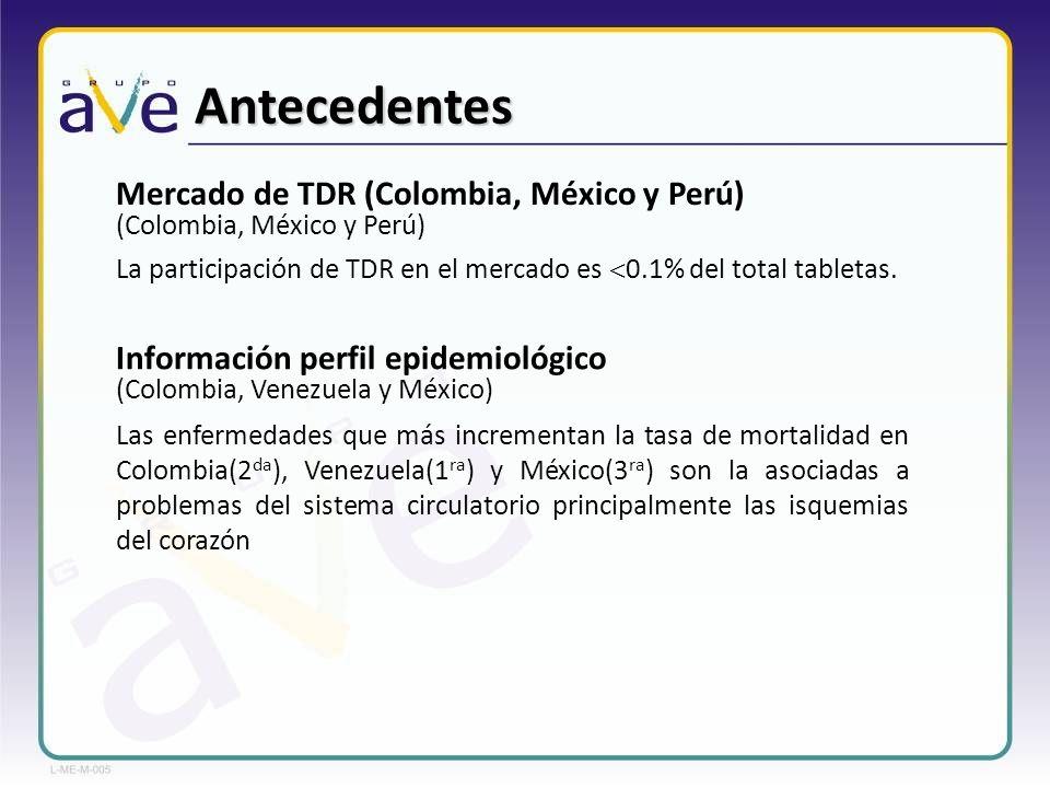 Antecedentes Mercado de TDR (Colombia, México y Perú)