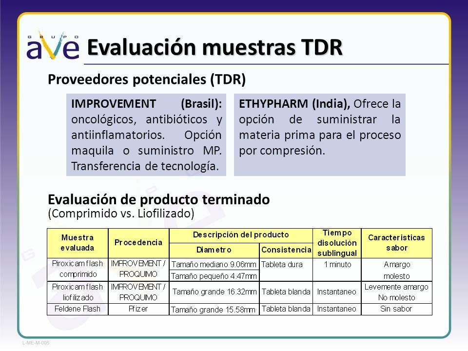 Evaluación muestras TDR
