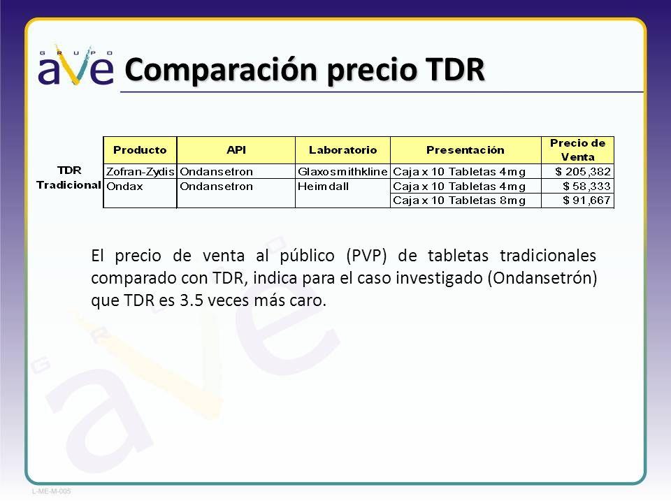 Comparación precio TDR