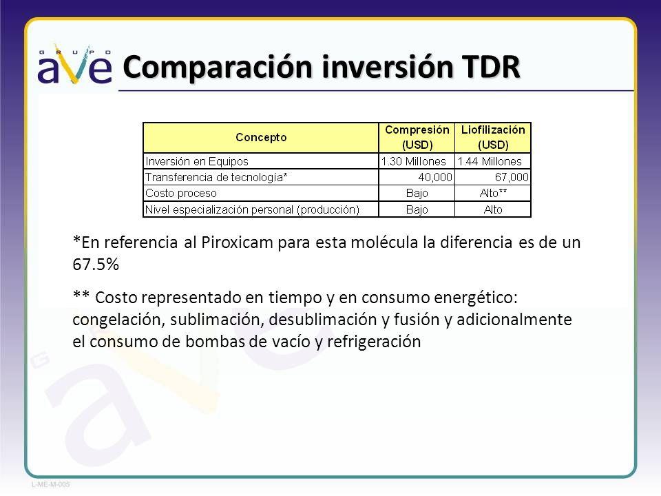 Comparación inversión TDR